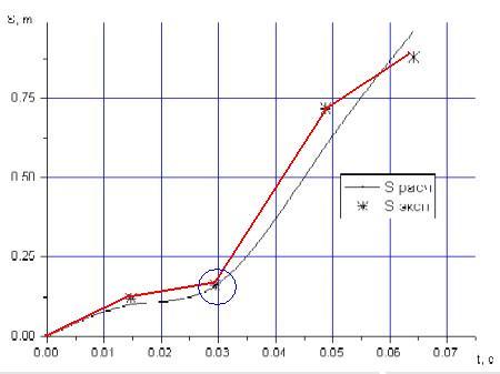 График S по t